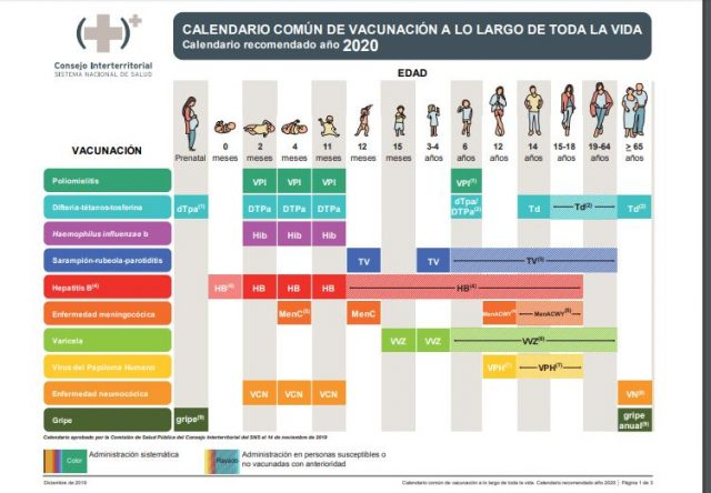 calendario de vacunacion 2020
