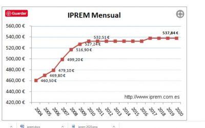 Qué beneficios tendrá  la subida del IPREM en 2021