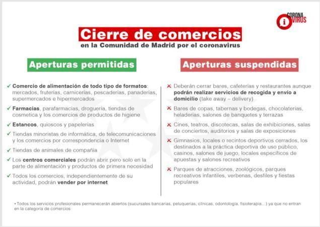 cierre comercios madrid coronavirus