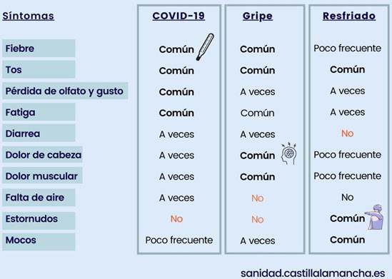 sintomas covid 19