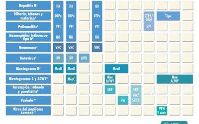 Calendario de vacunación infantil de 2021 de la AEP