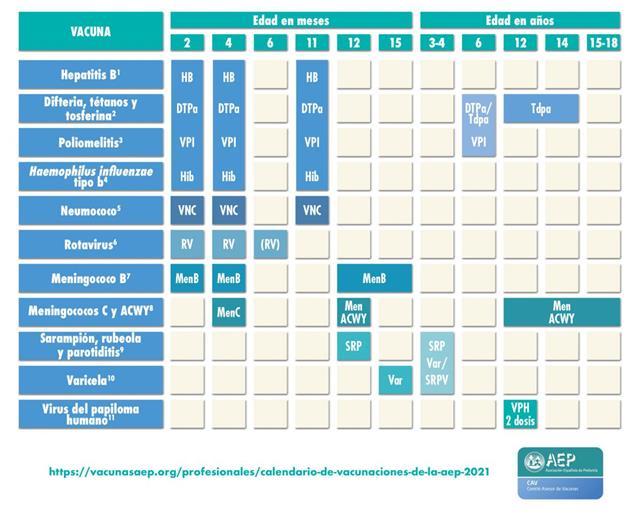 calendario de vacunacion infantil de la Aep2021